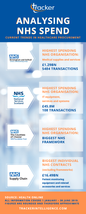 NHS Public Spend Infographic